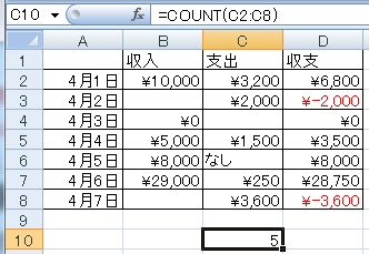 COUNT, COUNTA, COUNTBLANK関数